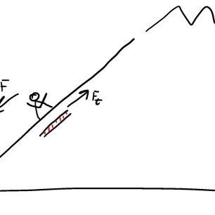 Obr. 5 Náčrt třecí síly (Ft ) a síly, kterou působí lyžař na svah (F)