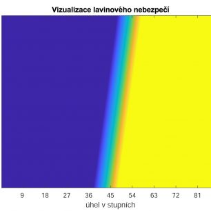 """Obr. 7 Znázornění čísla L, pro sníh o hustotě 200kg/m3, výšku horní vrstvy 0.5m, plochu 4m2 a součinitel tření mezi horní a spodní vrstvou 1.1. Na horizontální ose je """"přeškálovaný úhel"""" tj. číslo na této ose se musí znásobit faktorem 0.09. Na vertikální ose je pak znázorněna síla, jež působí lyžař na svah. Zrychlení lze získat jednoduše, vydělením hodnoty na vertikální ose lyžařovou váhou."""